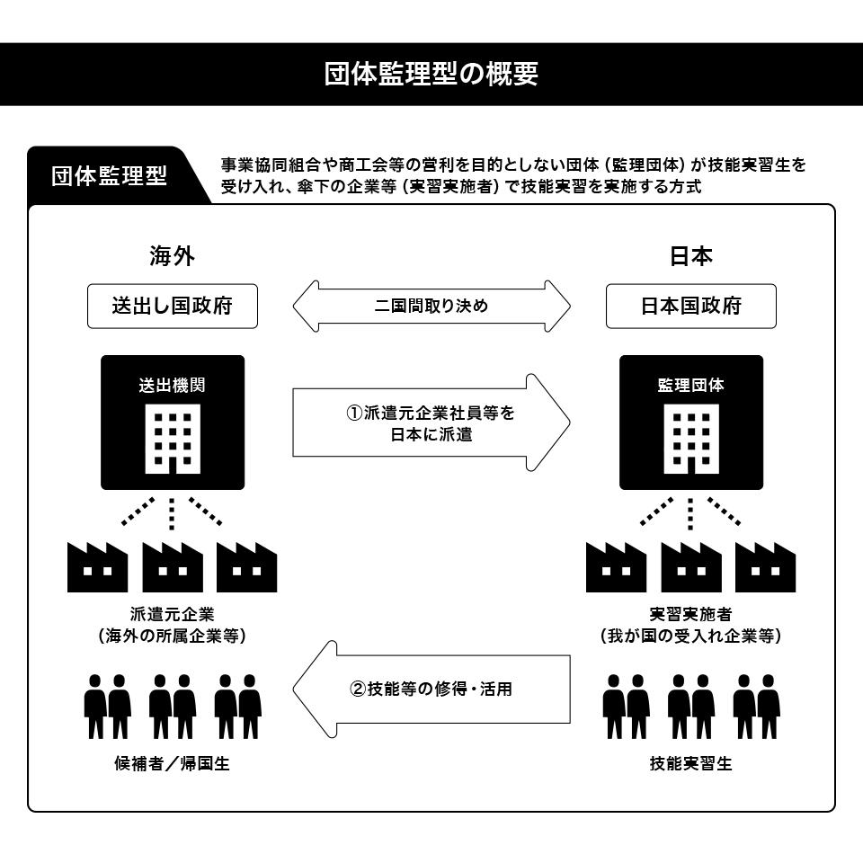 団体監理型の概要